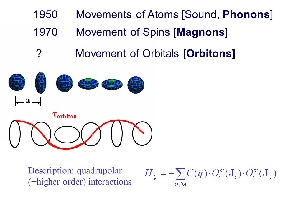 Movements of Atoms [Sound, Phonons]